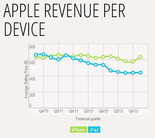 Apple Rev 3