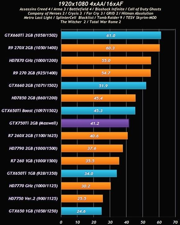 GeForce GTX 750 Ti Maxwell Performance