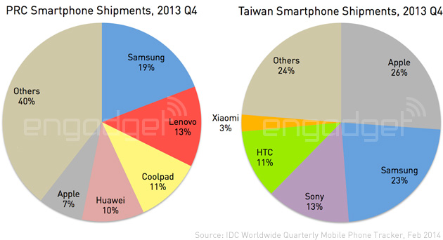 IDC China and Taiwan Q4 2013