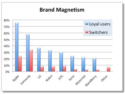 apple samsung brand magnetism