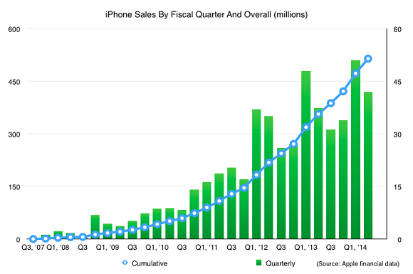 iphone-500-million-sales-03
