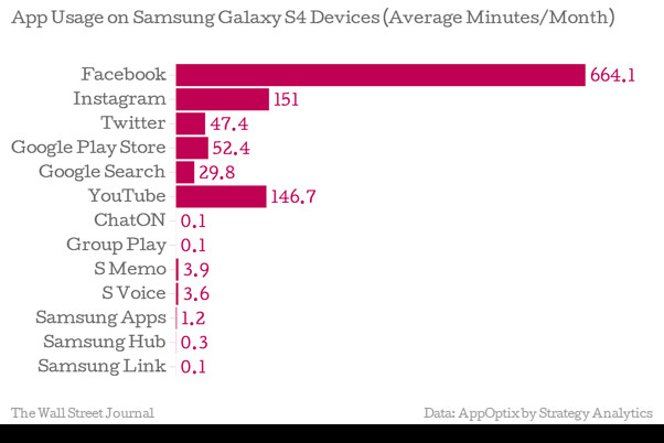Samsung-Apps-Are-Ubiquitous-600