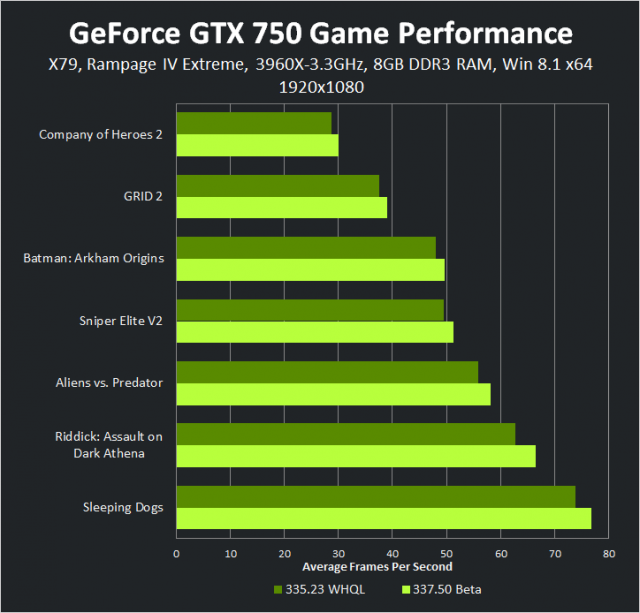 geforce-337-50-beta-geforce-gtx-750-1920-1080-game-performance