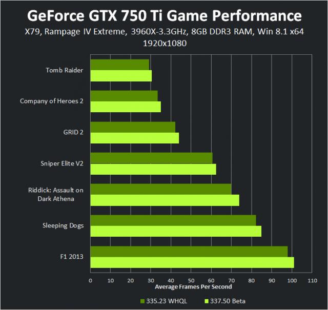 geforce-337-50-beta-geforce-gtx-750-ti-1920-1080-game-performance