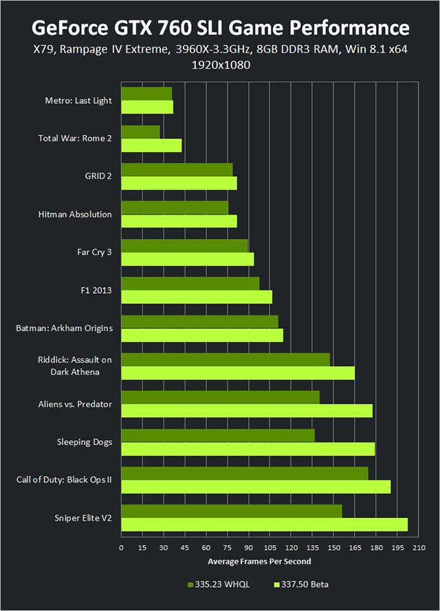geforce-337-50-beta-geforce-gtx-760-sli-1920-1080-game-performance