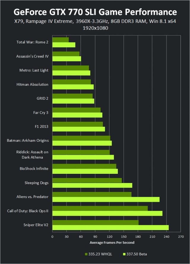 geforce-337-50-beta-geforce-gtx-770-sli-1920-1080-game-performance