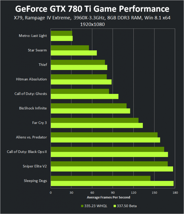 geforce-337-50-beta-geforce-gtx-780-ti-1920-1080-game-performance