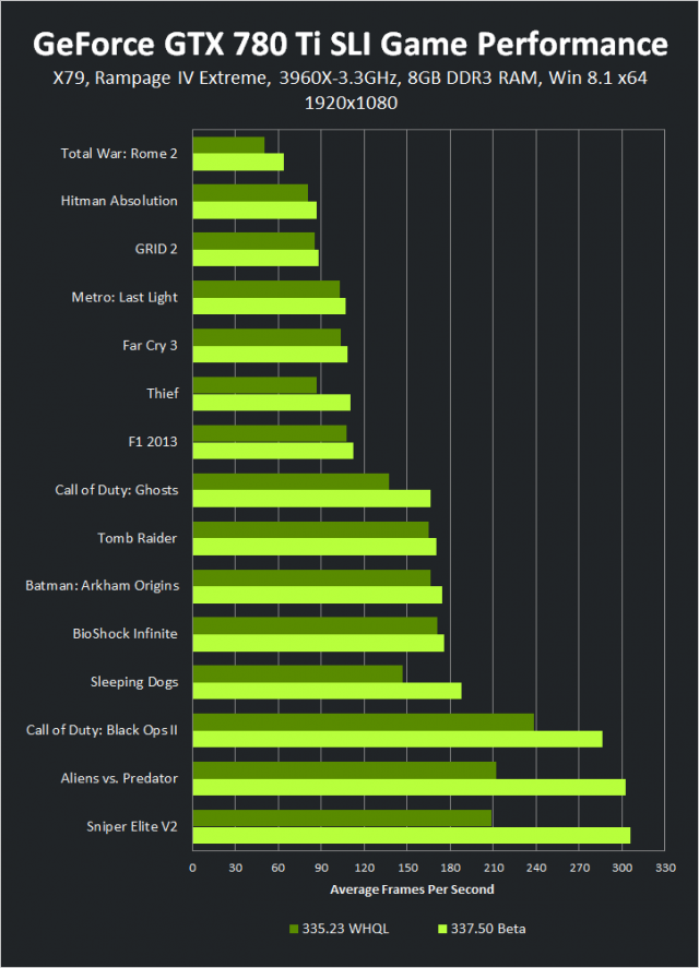 geforce-337-50-beta-geforce-gtx-780-ti-sli-1920-1080-game-performance