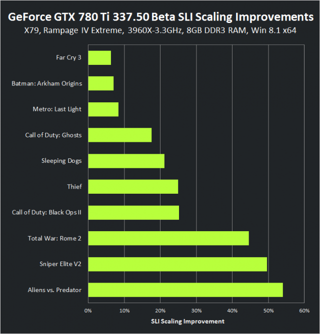 geforce-337-50-beta-geforce-gtx-780-ti-sli-scaling-improvements