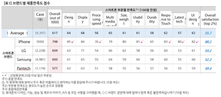 AvS.phone.rankings.2014