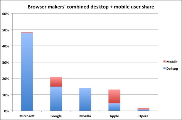 Browser-makers-user-share-600