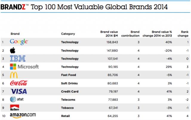 brandz-top-100-