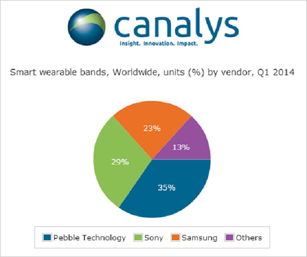 global-wearable-band-shipments-in-Q1-2014-600