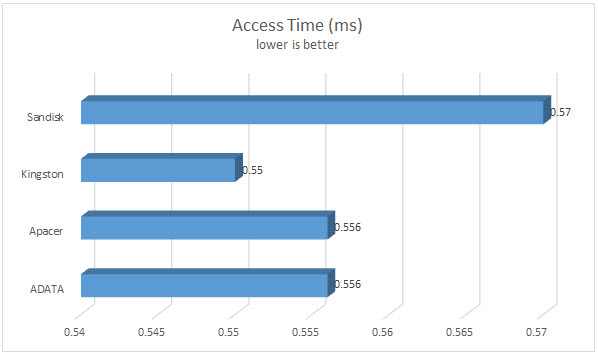 Access time