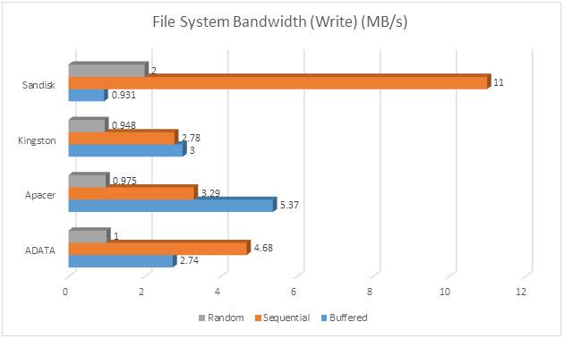 File system-write