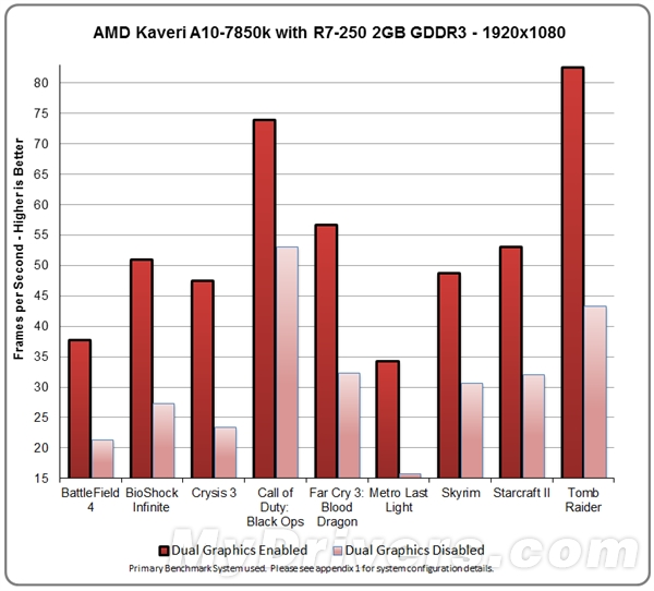 Kaveri-A10-7850k-Dual-Graphics-Benchmarked