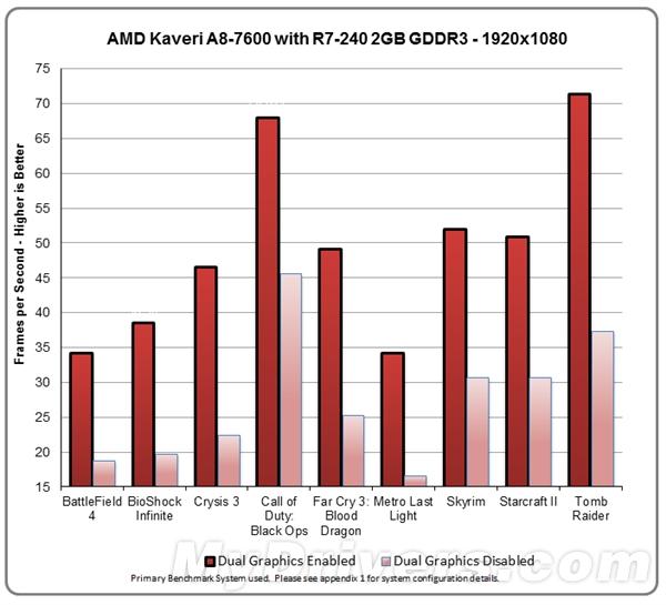 Kaveri-A8-7600-Dual-Graphics-Benchmark