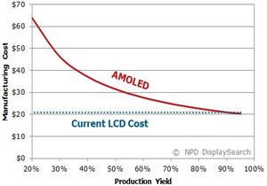หน้าจอแบบ AMOLED จะมีราคาลดลงต่ำกว่าหน้าจอแบบ LCD ในช่วงเวลา 2 ปีต่อจากนี้