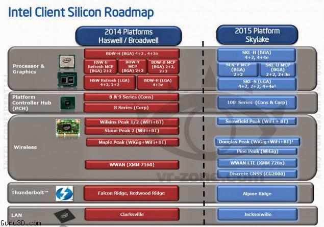 intel-skylake-platform-details1-635x445