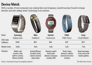 Swatch เตรียมพิจารณาที่จะผลิต Smartwatch ลงสู่ตลาดอีกครั้ง หลังจากปี 2004 เคยทำมาแล้ว