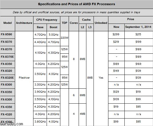 amd_fx_prices_spt_1