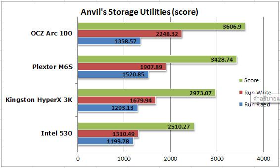 Anvil Storage-score
