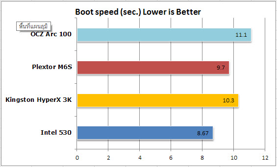 Boot speed