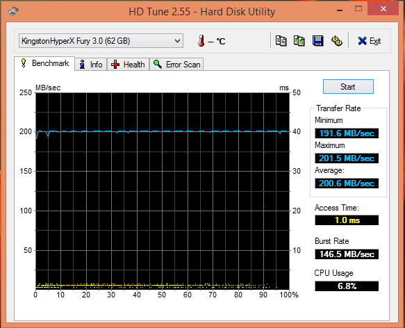 HD Tune-USB Kingston HyperX Fury 64GB