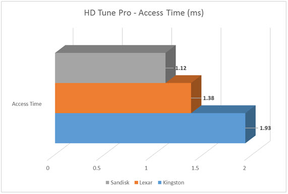 SD Card Battle-HD Tune-Access