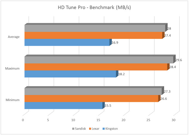SD Card Battle-HD Tune