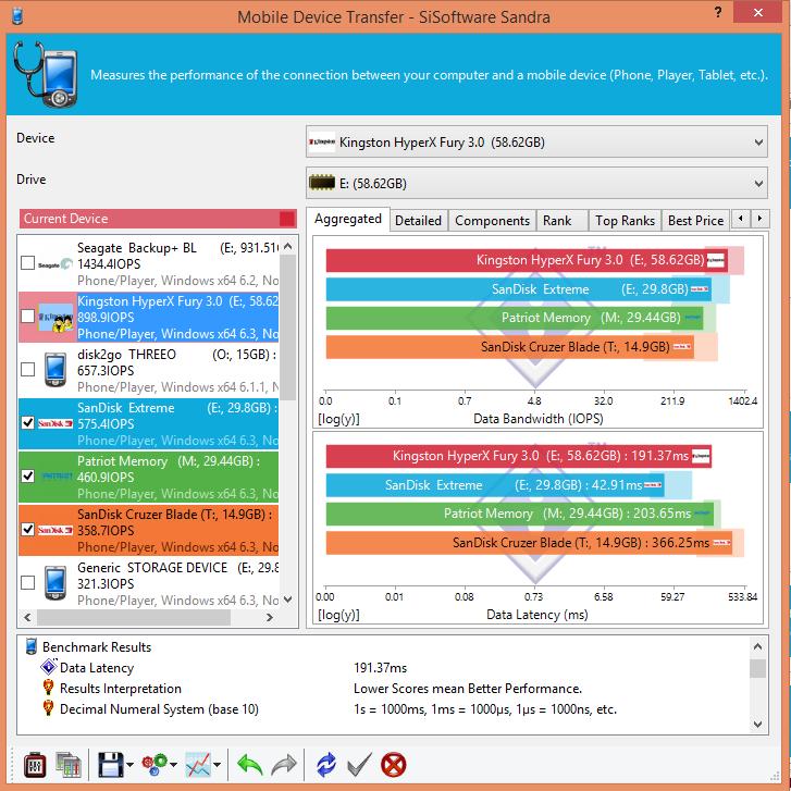 SiSoft Mobile Device2-USB Kingston HyperX Fury 64GB