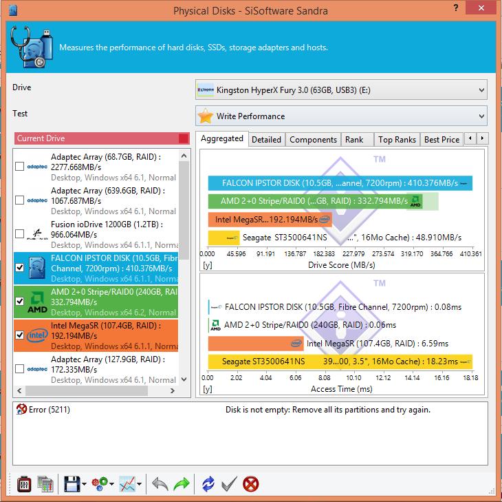SiSoft PhyscalD Write-USB Kingston HyperX Fury 64GB