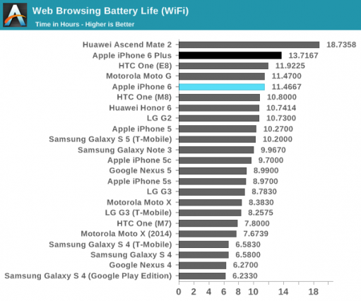 iphone-6-and-6-plus-battery-test-anandtech-511x426