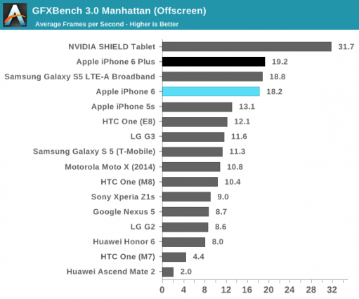 iphone-6-and-6-plus-benchmark-graphic-1-anandtech-511x426