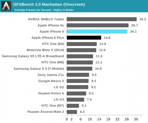 iphone-6-and-6-plus-benchmark-graphic-ananadtech-511x426