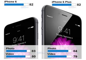 ผลทดสอบกล้อง iPhone 6 และ iPhone 6 Plus พบมีคุณภาพดีที่สุดในบรรดาสมาร์ทโฟน