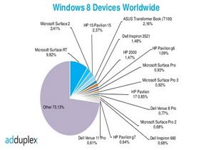 ยอดจำหน่ายของอุปกรณ์ที่มาพร้อมกับ Windows 8 ประจำเดือนกันยายน 2014