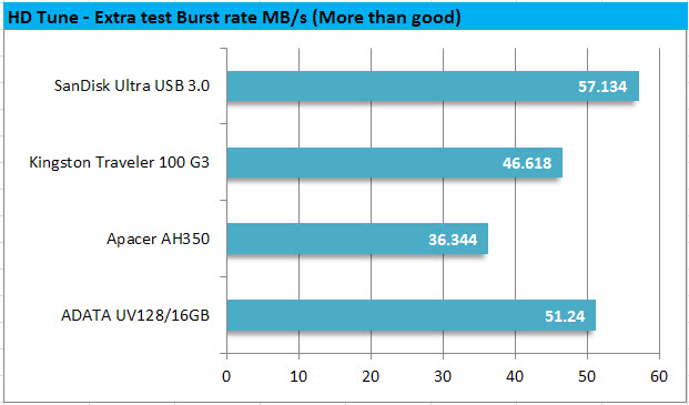 HD Tune - Extra test Burst rate MBps