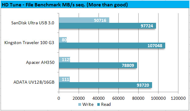 HD Tune - File Benchmark MBps seq.