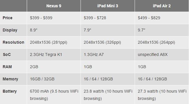 Nexus 9 vs iPad 02 600