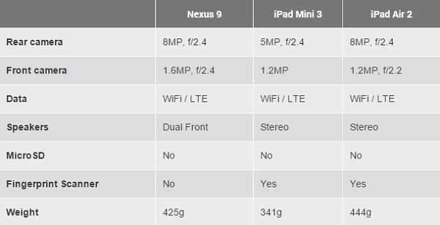 Nexus 9 vs iPad 04 600