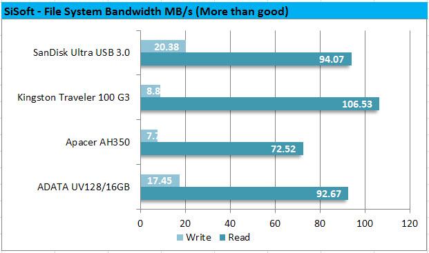 SiSoft - File System Bandwidth MBps