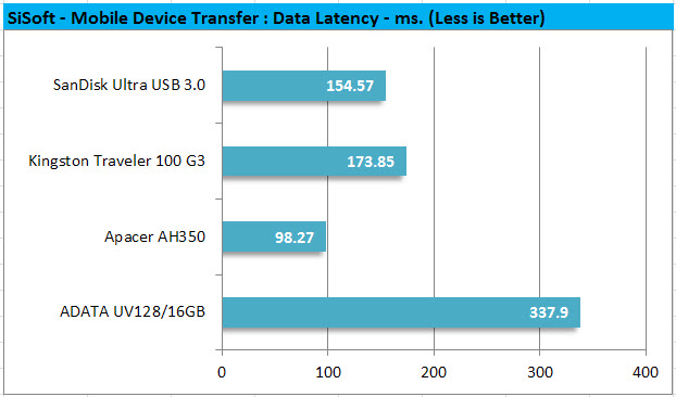 SiSoft - Mobile Device Transfer Data Latency ms.