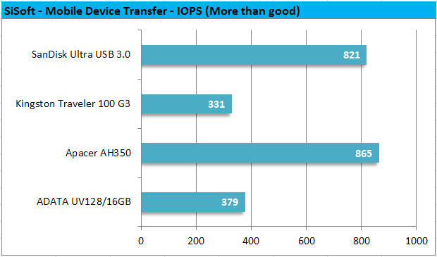 SiSoft - Mobile Device Transfer - IOPS