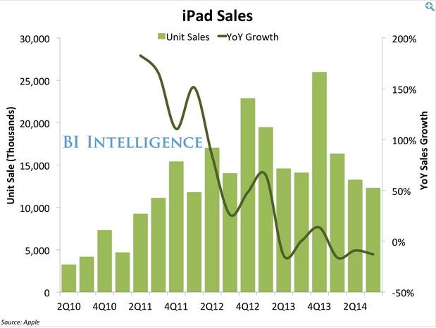 q4 Apple sale 01 600