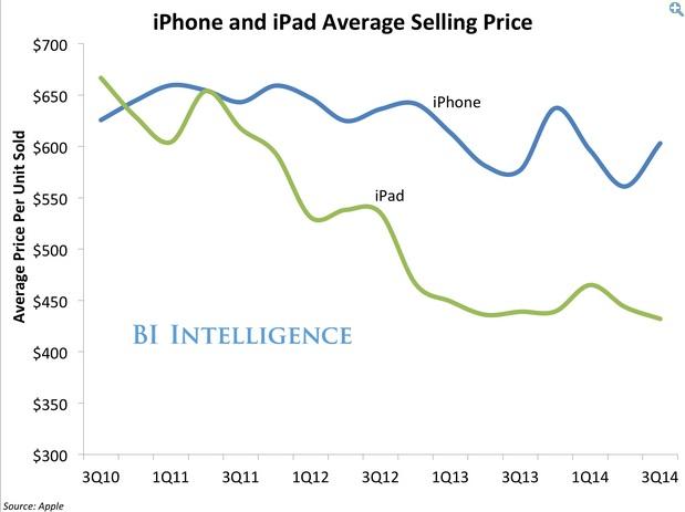 q4 Apple sale 02 600