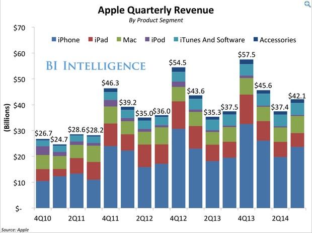 q4 Apple sale 03 600