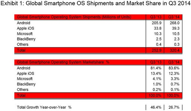 Android stays unbeatable in smartphone market 02 600