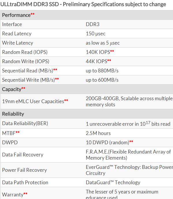SanDisk Ultra DIMM-1