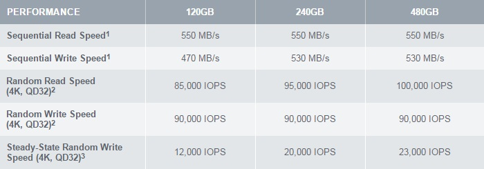 Spec OCZ Radeon R7